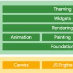 Flutter 成为多平台框架,支持移动、Web、桌面和嵌入式设备